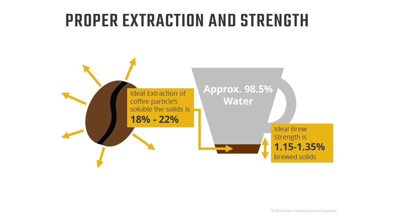 Proper Brew Strength Graphic