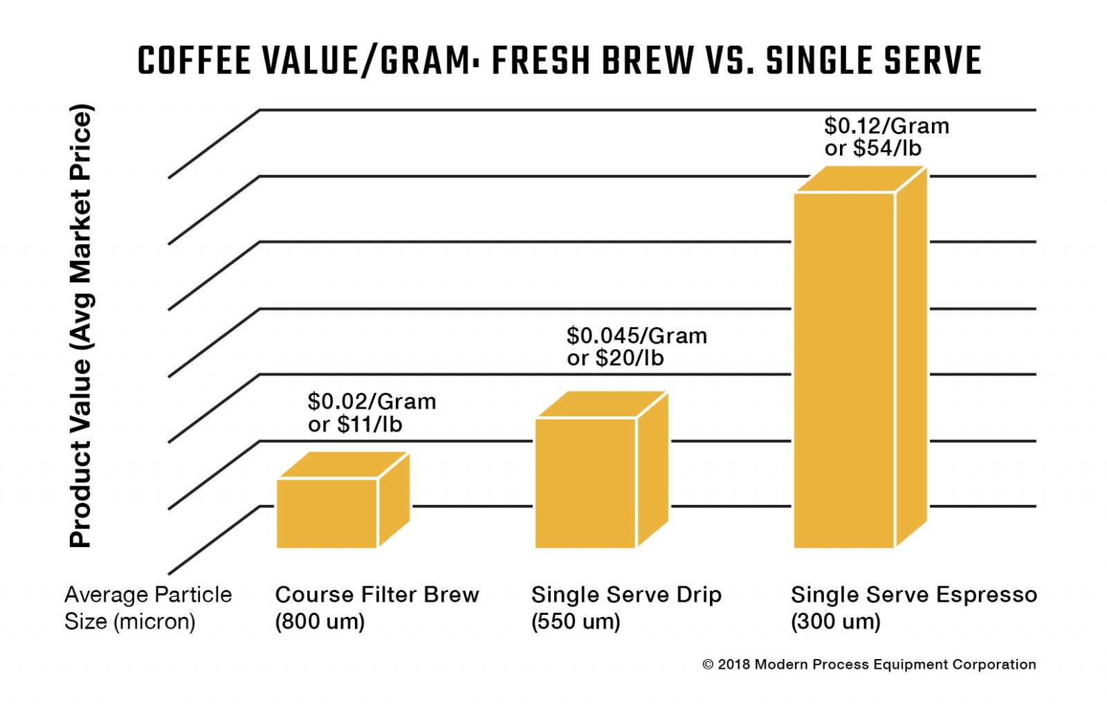 Graph of Price of Coffee to Gram