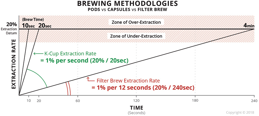 Brewing methodologies graph showing faster extraction of capsules over filter