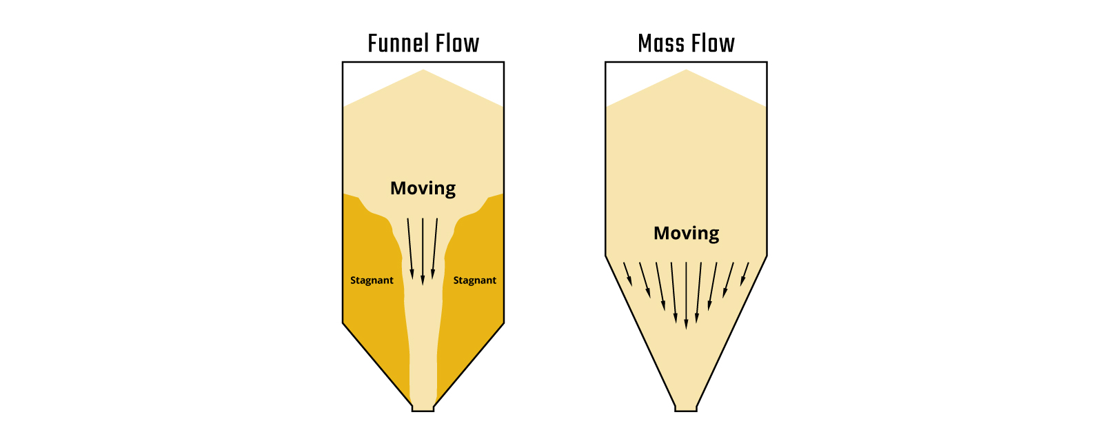 Mass flow in silo